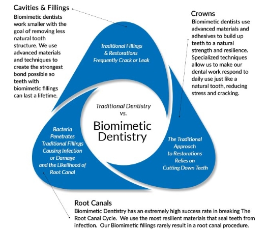 Biomimetic dentistry workflow